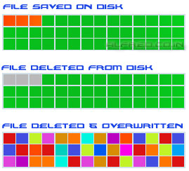 how are files saved